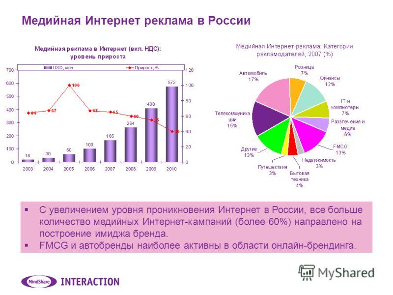 Медийная Интернет реклама в России С увеличением уровня проникновения Интернет в России, все больше количество медийных Интернет-кампаний (более 60%) направлено на построение имиджа бренда. FMCG и автобренды наиболее активны в области онлайн-брендинг