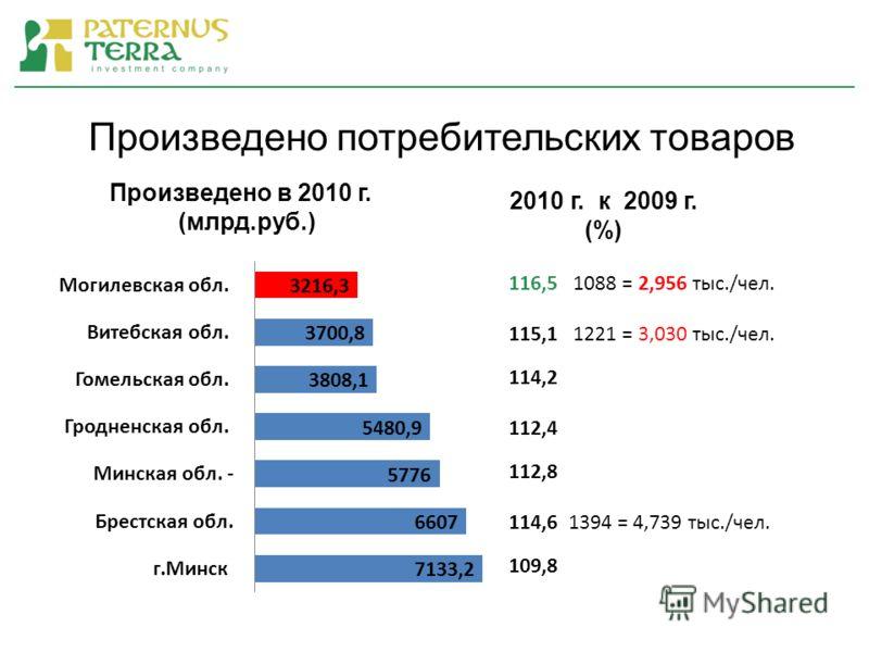 Произведено потребительских товаров 2010 г. к 2009 г. (%)