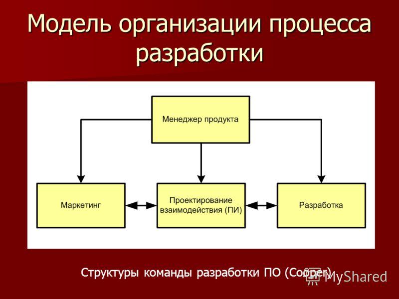 Модель организации процесса разработки Структуры команды разработки ПО (Cooper)