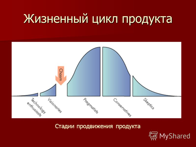 Жизненный цикл продукта Стадии продвижения продукта
