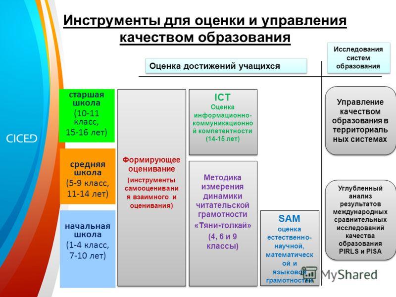 начальная школа (1-4 класс, 7-10 лет) ICT Оценка информационно- коммуникационно й компетентности (14-15 лет) ICT Оценка информационно- коммуникационно й компетентности (14-15 лет) Формирующее оценивание (инструменты самооценивани я взаимного и оценив