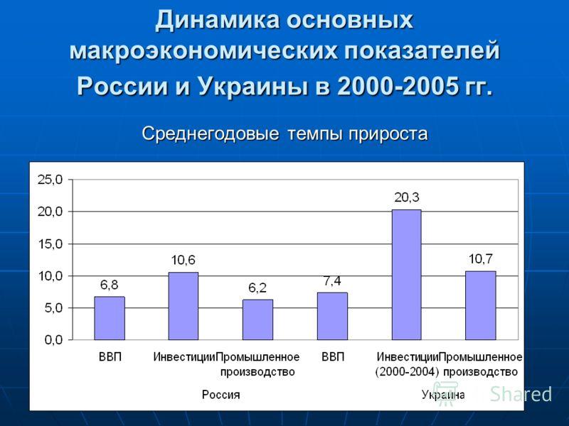 Динамика основных макроэкономических показателей России и Украины в 2000-2005 гг. Среднегодовые темпы прироста