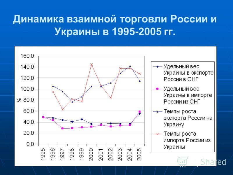 Динамика взаимной торговли России и Украины в 1995-2005 гг.