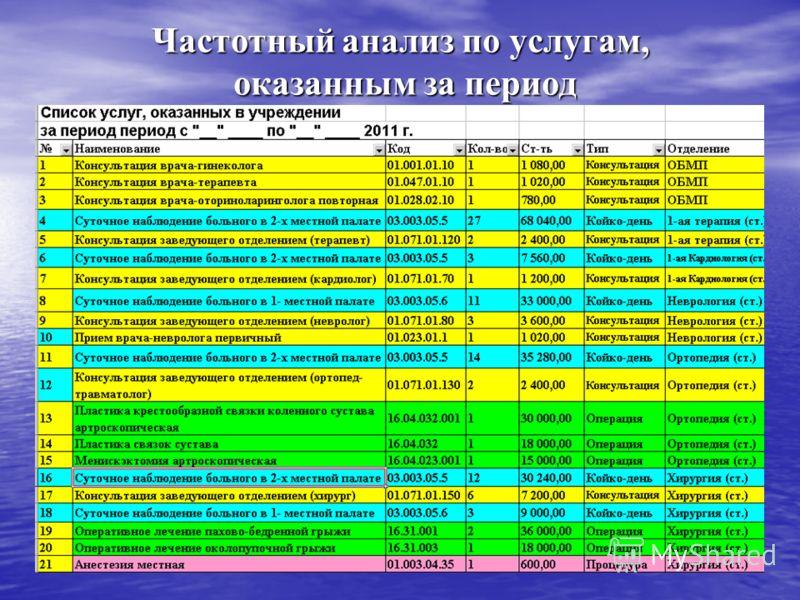 Частотный анализ по услугам, оказанным за период