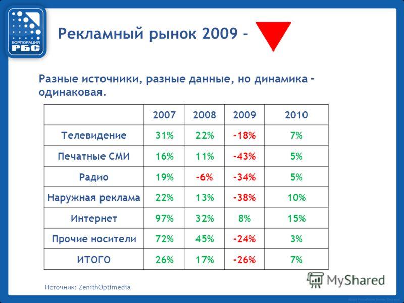 Разные источники, разные данные, но динамика – одинаковая. 2007200820092010 Телевидение31%22%-18%7% Печатные СМИ16%11%-43%5% Радио19%-6%-34%5% Наружная реклама22%13%-38%10% Интернет97%32%8%15% Прочие носители72%45%-24%3% ИТОГО26%17%-26%7% Источник: Z