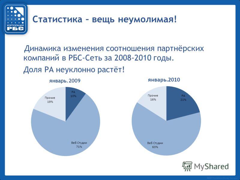 Статистика – вещь неумолимая! Динамика изменения соотношения партнёрских компаний в РБС-Сеть за 2008-2010 годы. Доля РА неуклонно растёт!