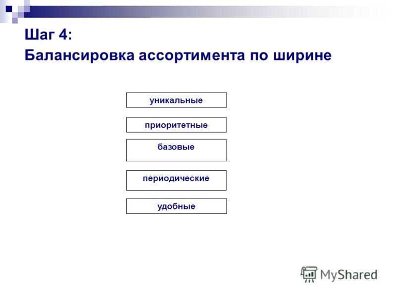 Шаг 4: Балансировка ассортимента по ширине уникальные приоритетные базовые периодические удобные