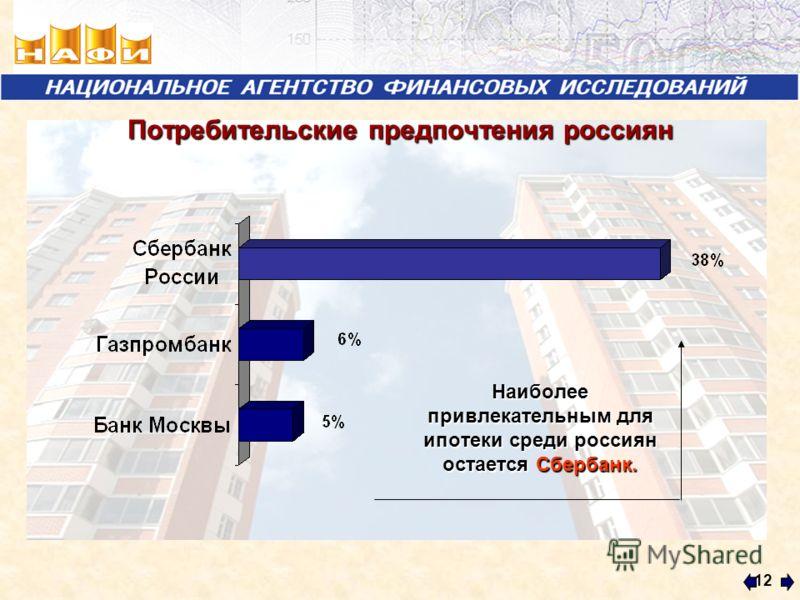 12 Потребительские предпочтения россиян Наиболее привлекательным для ипотеки среди россиян остается Сбербанк.