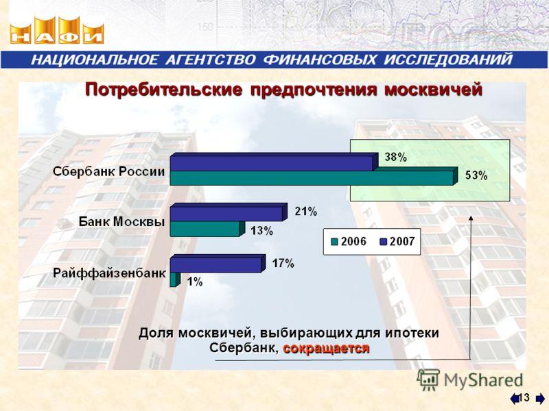 13 Доля москвичей, выбирающих для ипотеки Сбербанк, сокращается Потребительские предпочтения москвичей