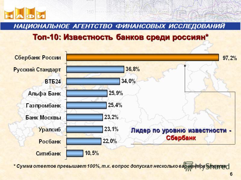 6 Топ-10: Известность банков среди россиян* Лидер по уровню известности - Сбербанк * Сумма ответов превышает 100%, т.к. вопрос допускал несколько вариантов ответа
