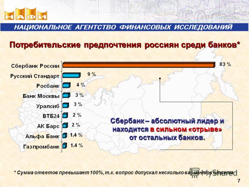 7 Потребительские предпочтения россиян среди банков* * Сумма ответов превышает 100%, т.к. вопрос допускал несколько вариантов ответа Сбербанк – абсолютный лидер и находится в сильном «отрыве» от остальных банков.