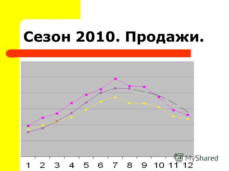 Сезон 2010. Продажи.