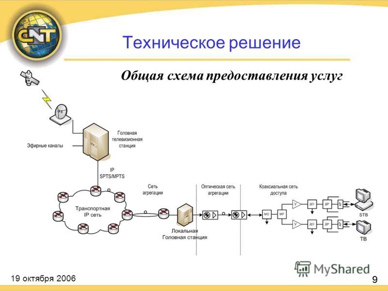 19 октября 2006 9 Общая схема предоставления услуг 9 Техническое решение
