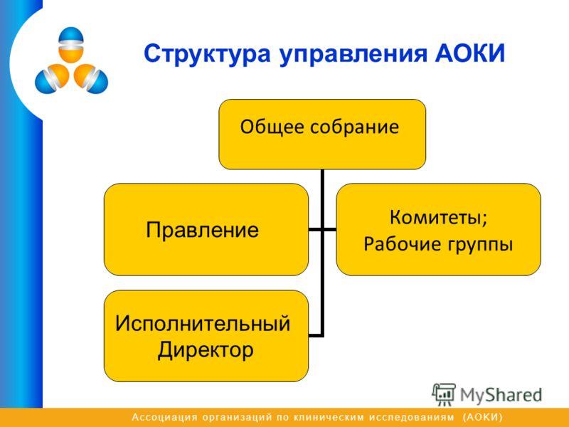 Ассоциация организаций по клиническим исследованиям (AOKИ) Структура управления АОКИ Общее собрание Правление Комитеты; Рабочие группы Исполнительный Директор