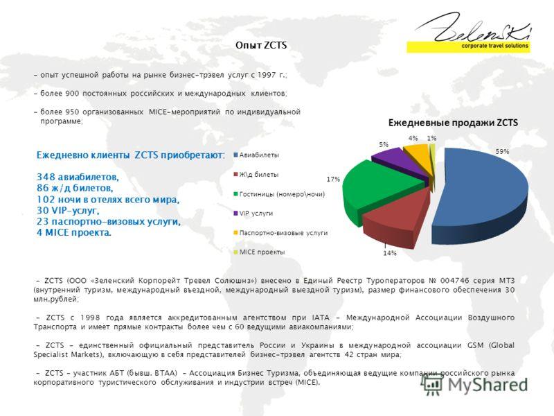 Опыт ZCTS - опыт успешной работы на рынке бизнес-трэвел услуг с 1997 г.; - более 900 постоянных российских и международных клиентов; - более 950 организованных MICE-мероприятий по индивидуальной программе; Ежедневно клиенты ZCTS приобретают: 348 авиа