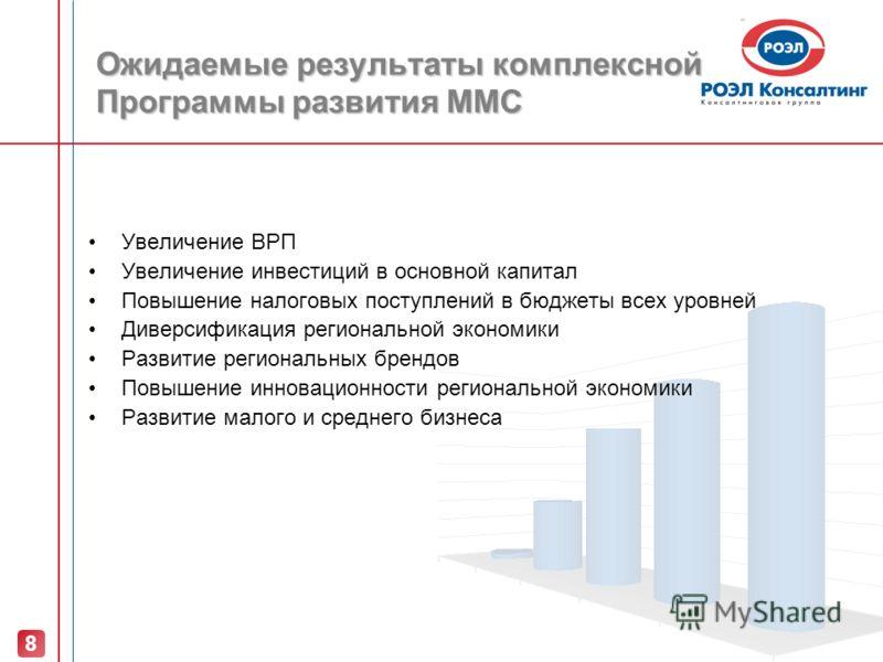 Ожидаемые результаты комплексной Программы развития ММС Увеличение ВРП Увеличение инвестиций в основной капитал Повышение налоговых поступлений в бюджеты всех уровней Диверсификация региональной экономики Развитие региональных брендов Повышение иннов