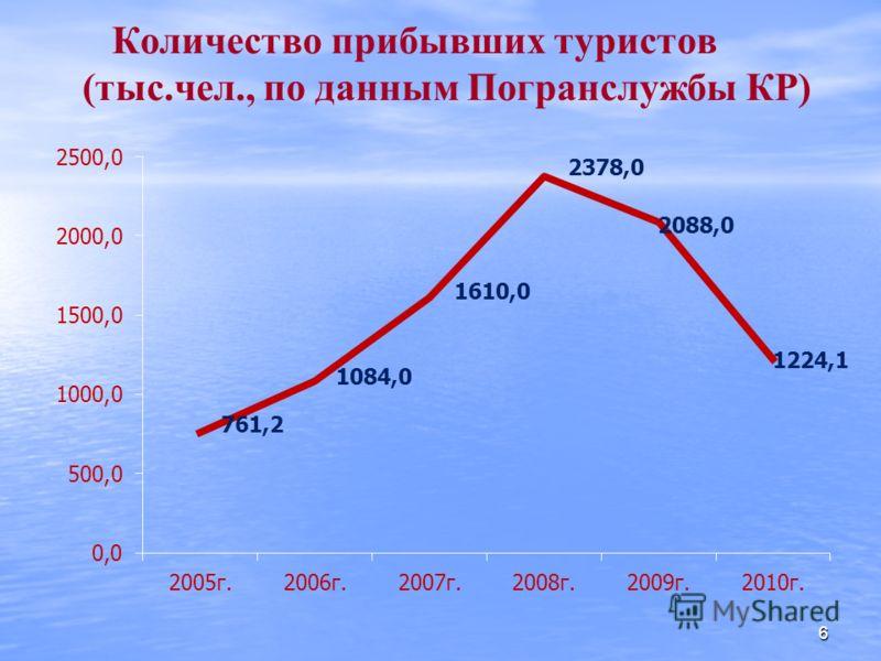 Количество прибывших туристов (тыс.чел., по данным Погранслужбы КР) 6
