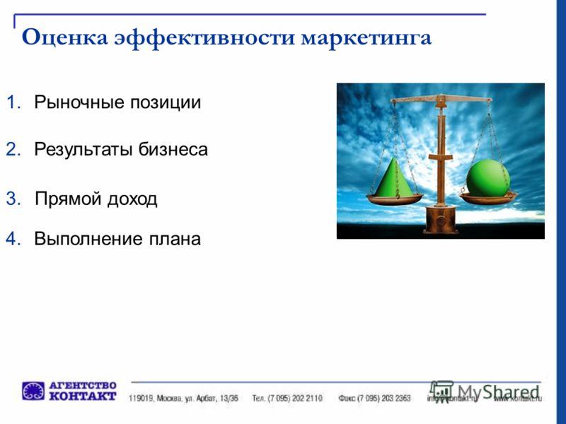 Оценка эффективности маркетинга 1.Рыночные позиции 2.Результаты бизнеса 3.Прямой доход 4.Выполнение плана