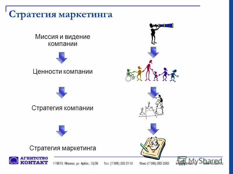 Стратегия маркетинга Миссия и видение компании Стратегия компании Ценности компании Стратегия маркетинга