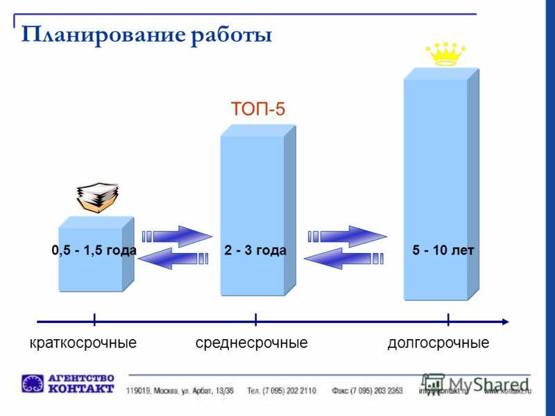 Планирование работы ТОП-5 краткосрочныесреднесрочныедолгосрочные 0,5 - 1,5 года2 - 3 года5 - 10 лет