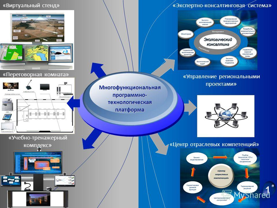 « Управление региональными проектами » « Учебно-тренажерный комплекс » « Экспертно-консалтинговая система » Многофункциональная программно- технологическая платформа «Виртуальный стенд» «Переговорная комната» «Центр отраслевых компетенций» 1