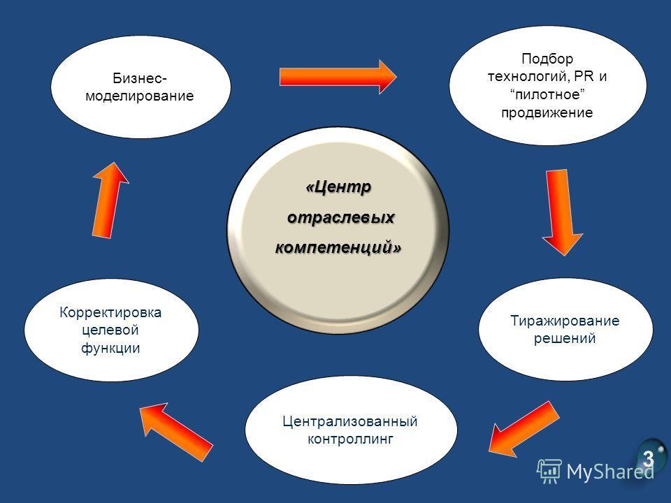 «Центр отраслевых компетенций» отраслевых компетенций» Централизованный контроллинг Подбор технологий, PR ипилотное продвижение Тиражирование решений Бизнес- моделирование Корректировка целевой функции 3
