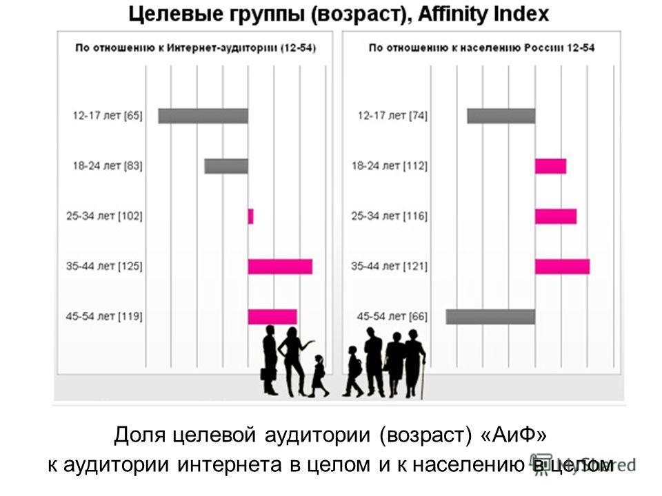 Доля целевой аудитории (возраст) «АиФ» к аудитории интернета в целом и к населению в целом