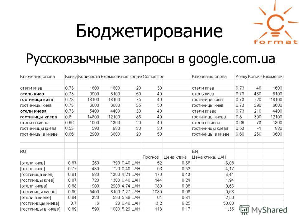 Бюджетирование Русскоязычные запросы в google.com.ua