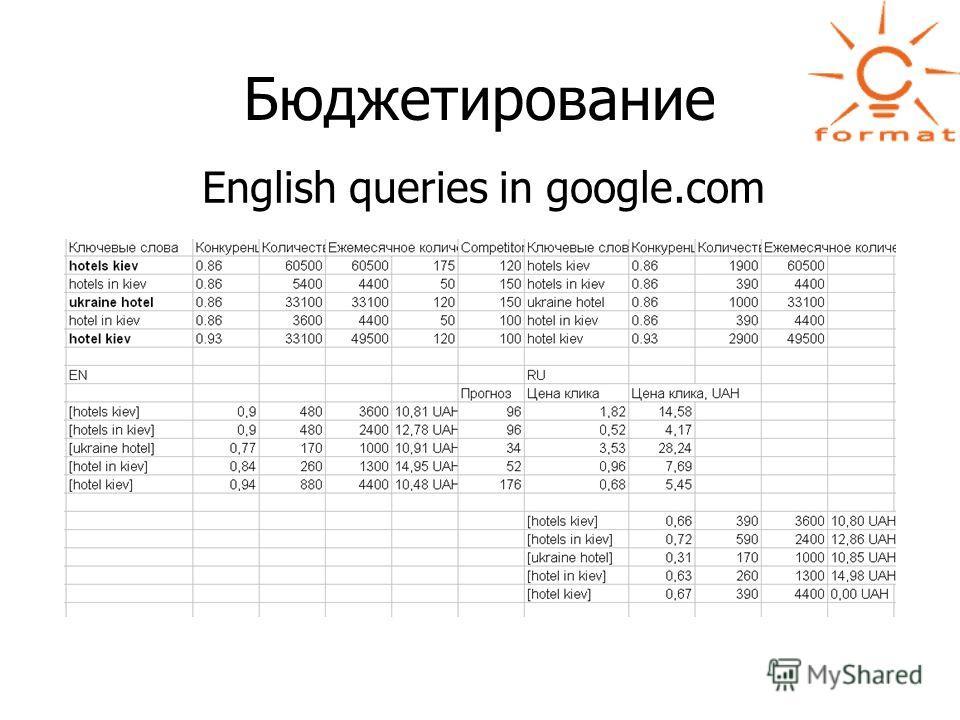 Бюджетирование English queries in google.com
