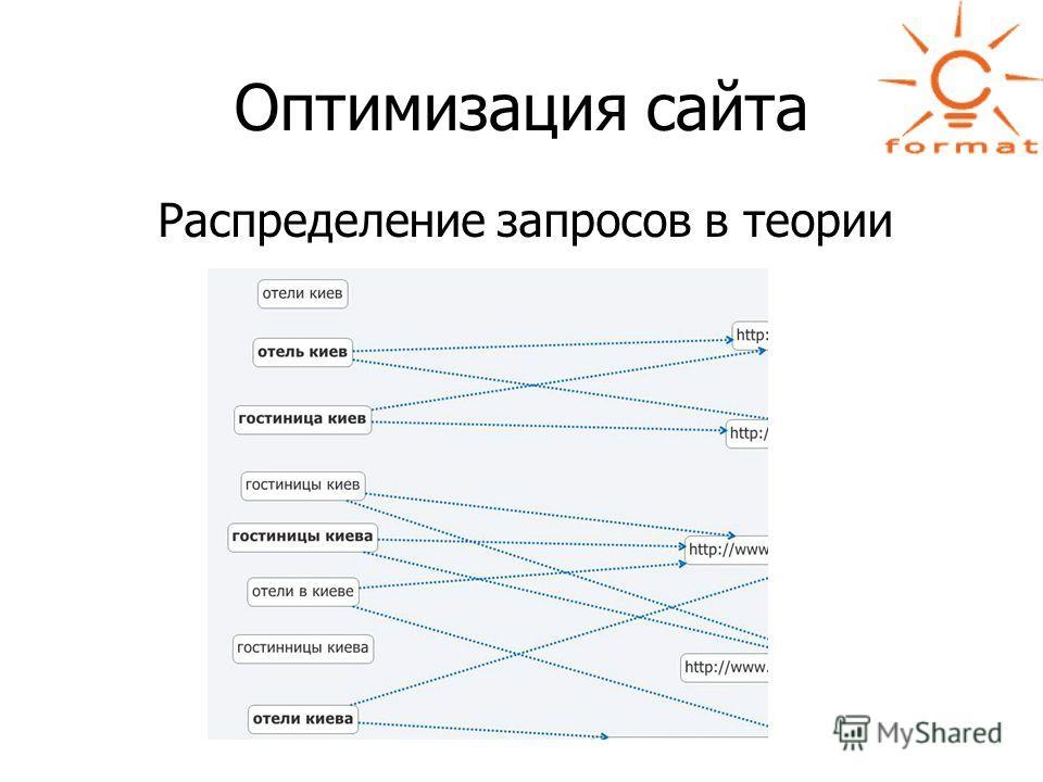 Оптимизация сайта Распределение запросов в теории