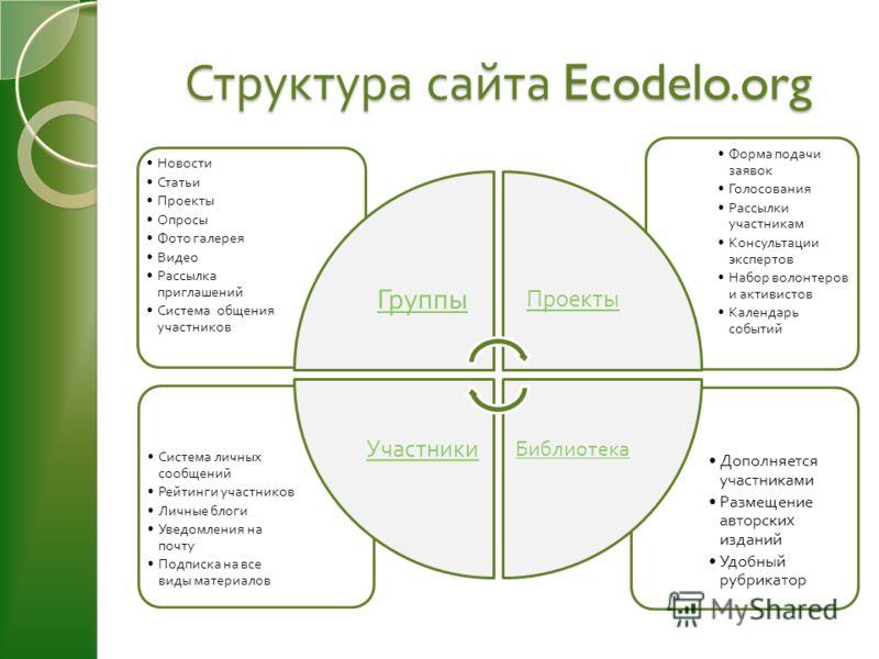 Структура сайта Ecodelo.org Дополняется участниками Размещение авторских изданий Удобный рубрикатор Система личных сообщений Рейтинги участников Личные блоги Уведомления на почту Подписка на все виды материалов Форма подачи заявок Голосования Рассылк