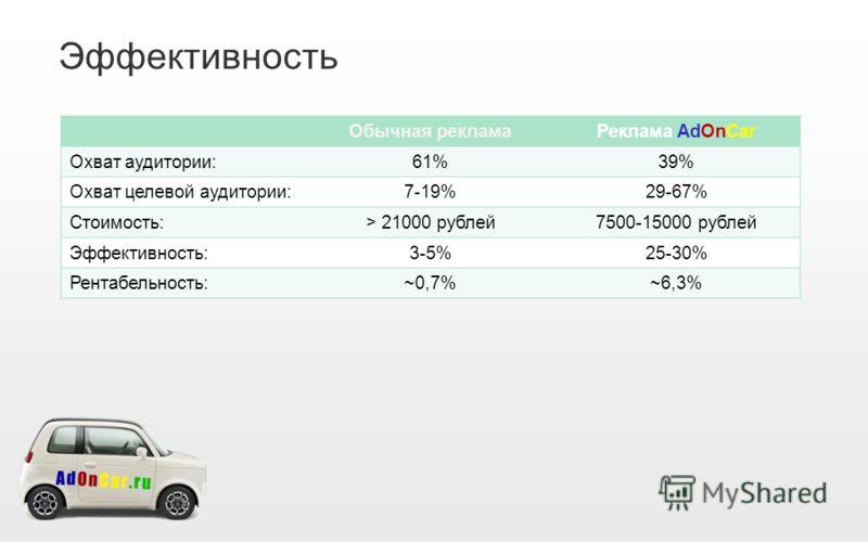 Эффективность Обычная рекламаРеклама AdOnCar Охват аудитории:61%39% Охват целевой аудитории:7-19%29-67% Стоимость:> 21000 рублей7500-15000 рублей Эффективность:3-5%25-30% Рентабельность:~0,7%~6,3%