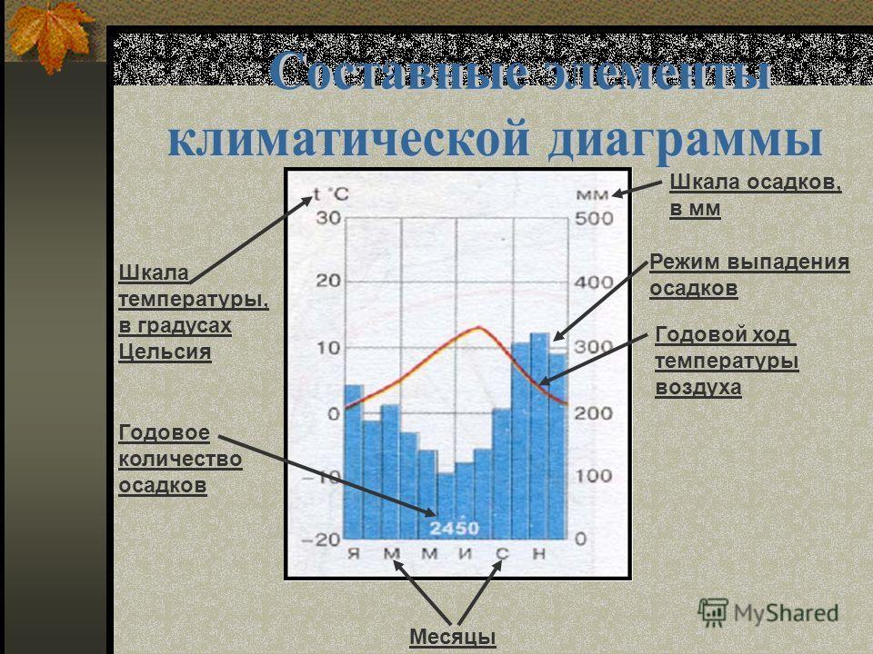 Месяцы Шкала температуры, в градусах Цельсия Годовое количество осадков Шкала осадков, в мм Режим выпадения осадков Годовой ход температуры воздуха