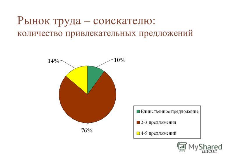 Рынок труда – соискателю: количество привлекательных предложений