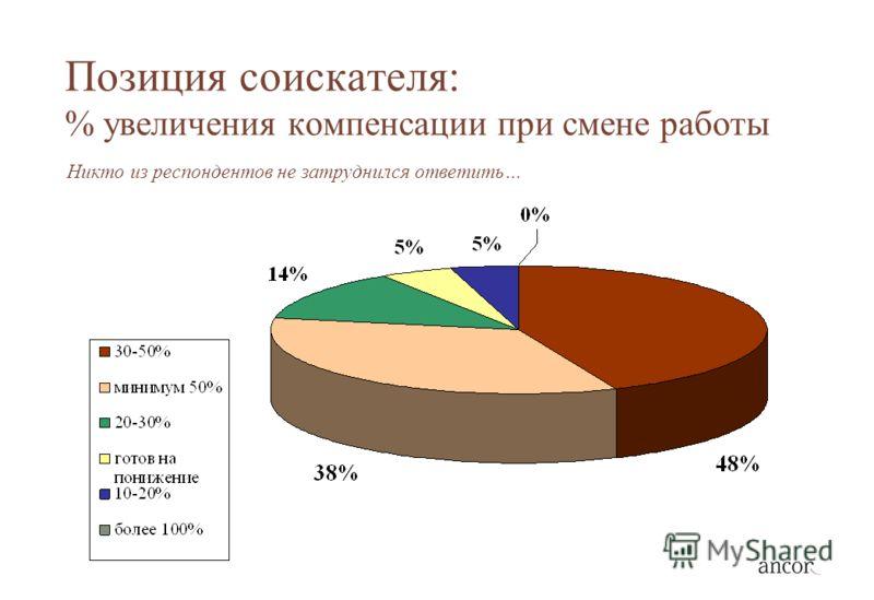 Позиция соискателя: % увеличения компенсации при смене работы Никто из респондентов не затруднился ответить…