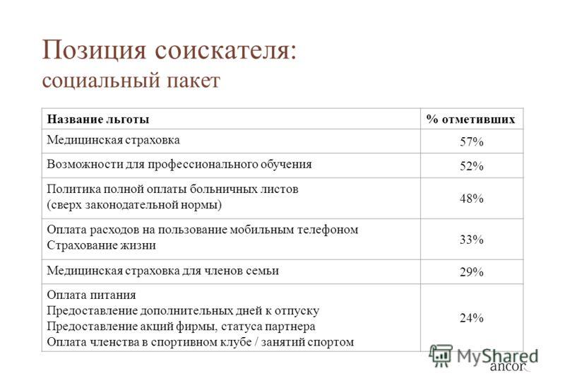Позиция соискателя: социальный пакет Название льготы% отметивших Медицинская страховка 57% Возможности для профессионального обучения 52% Политика полной оплаты больничных листов (сверх законодательной нормы) 48% Оплата расходов на пользование мобиль