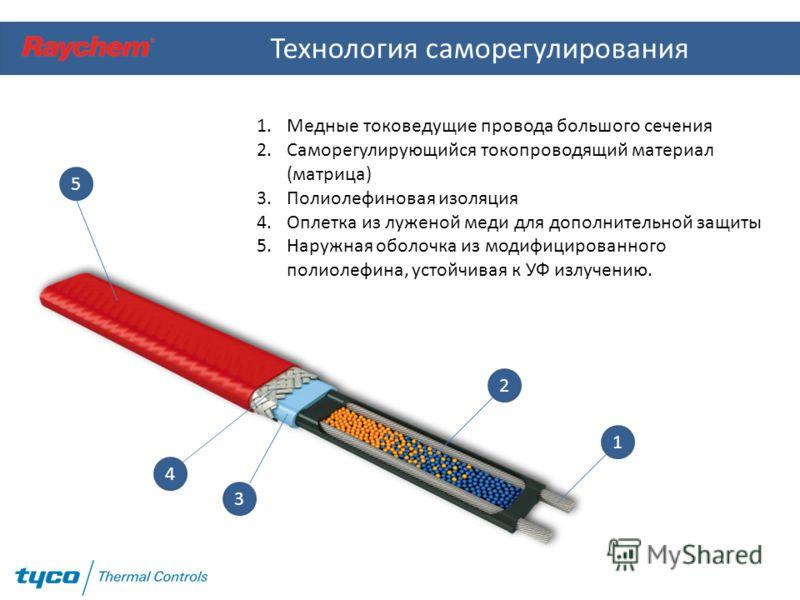 Технология саморегулирования 1 2 3 4 5 1.Медные токоведущие провода большого сечения 2.Саморегулирующийся токопроводящий материал (матрица) 3.Полиолефиновая изоляция 4.Оплетка из луженой меди для дополнительной защиты 5.Наружная оболочка из модифицир