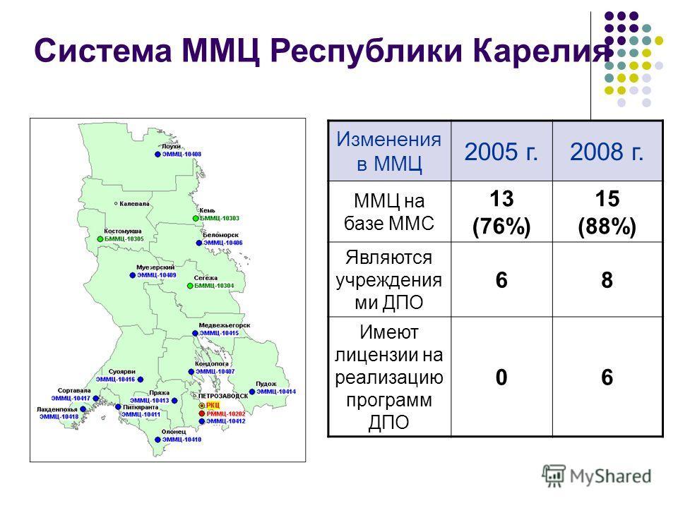 Система ММЦ Республики Карелия Изменения в ММЦ 2005 г.2008 г. ММЦ на базе ММС 13 (76%) 15 (88%) Являются учреждения ми ДПО 68 Имеют лицензии на реализацию программ ДПО 06