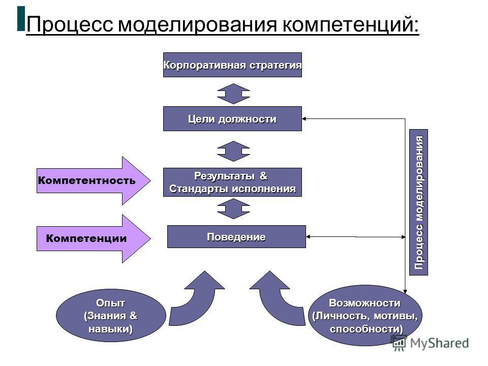 Корпоративная стратегия Цели должности Результаты & Стандарты исполнения Поведение Опыт (Знания & навыки) Возможности (Личность, мотивы, способности) Процесс моделирования Компетентность Компетенции Процесс моделирования компетенций: