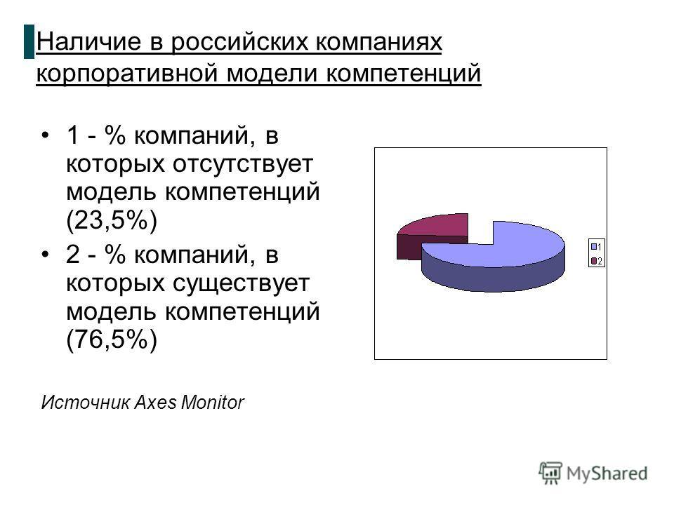 Наличие в российских компаниях корпоративной модели компетенций 1 - % компаний, в которых отсутствует модель компетенций (23,5%) 2 - % компаний, в которых существует модель компетенций (76,5%) Источник Axes Monitor