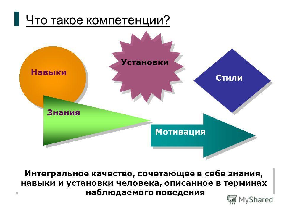 Что такое компетенции? Навыки Установки Стили Знания Мотивация Интегральное качество, сочетающее в себе знания, навыки и установки человека, описанное в терминах наблюдаемого поведения