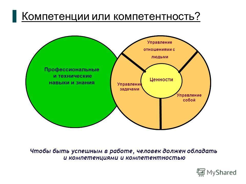 Компетенции или компетентность? Ценности Профессиональные и технические навыки и знания Управление задачами Управление отношениями с людьми Управление собой Чтобы быть успешным в работе, человек должен обладать и компетенциями и компетентностью