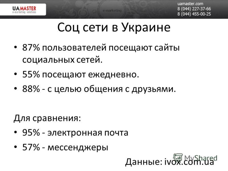 Соц сети в Украине 87% пользователей посещают сайты социальных сетей. 55% посещают ежедневно. 88% - с целью общения с друзьями. Для сравнения: 95% - электронная почта 57% - мессенджеры Данные: ivox.com.ua