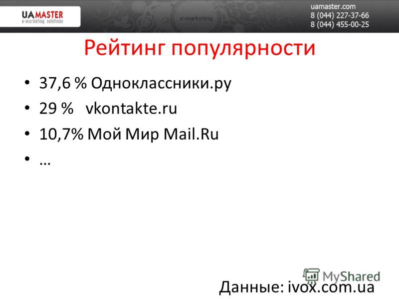 Рейтинг популярности 37,6 % Одноклассники.ру 29 % vkontakte.ru 10,7% Мой Мир Mail.Ru … Данные: ivox.com.ua