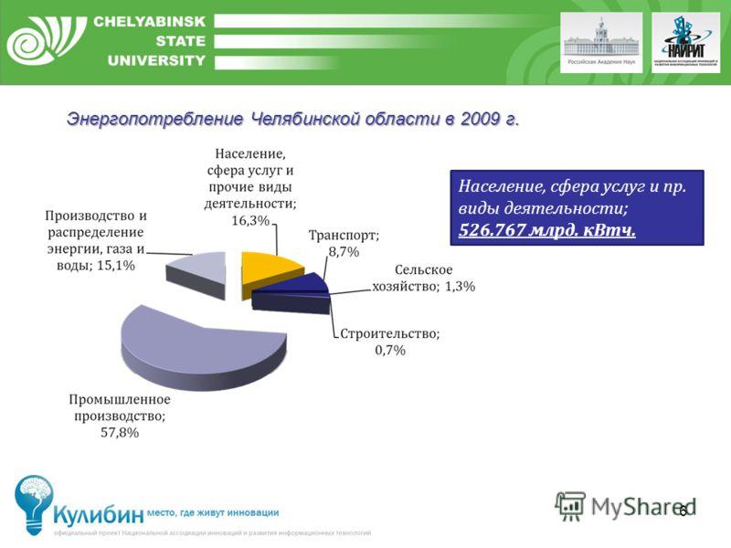 6 Население, сфера услуг и пр. виды деятельности; 526.767 млрд. кВтч. Энергопотребление Челябинской области в 2009 г.
