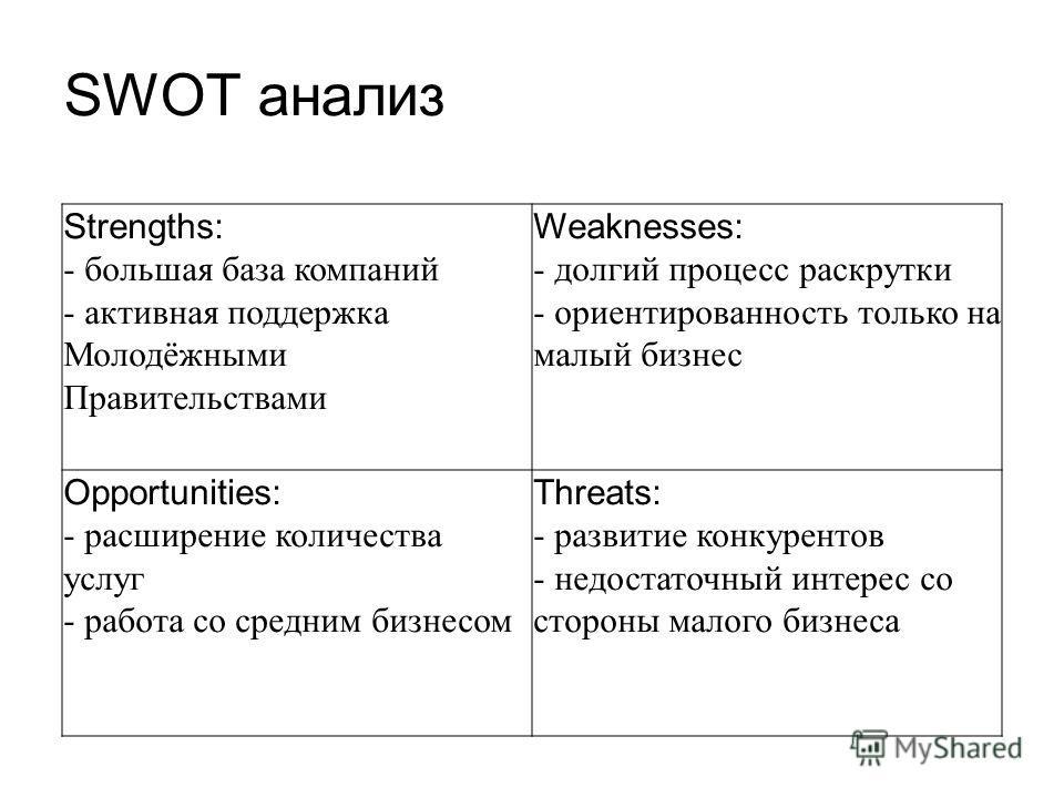 SWOT анализ Strengths: - большая база компаний - активная поддержка Молодёжными Правительствами Weaknesses: - долгий процесс раскрутки - ориентированность только на малый бизнес Opportunities: - расширение количества услуг - работа со средним бизнесо
