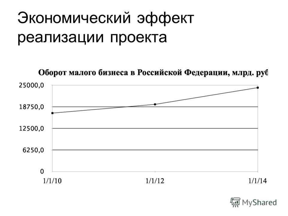Экономический эффект реализации проекта
