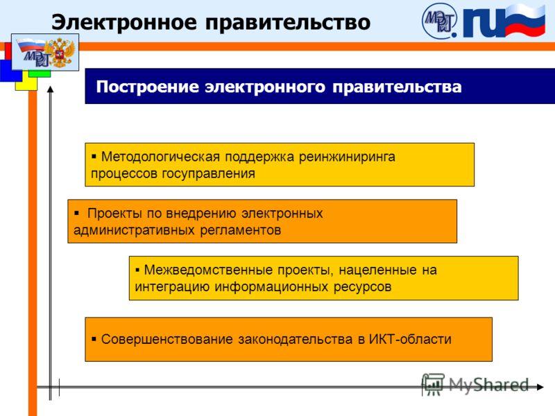 Методологическая поддержка реинжиниринга процессов госуправления Межведомственные проекты, нацеленные на интеграцию информационных ресурсов Проекты по внедрению электронных административных регламентов Совершенствование законодательства в ИКТ-области