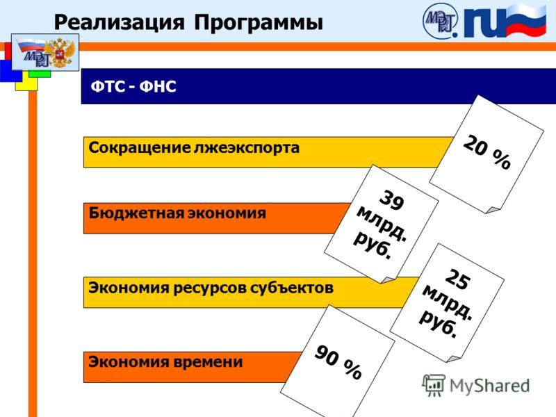 ФТС - ФНС Экономия ресурсов субъектов 25 млрд. руб. Сокращение лжеэкспорта 20 % Бюджетная экономия 39 млрд. руб. Экономия времени 90 % Реализация Программы