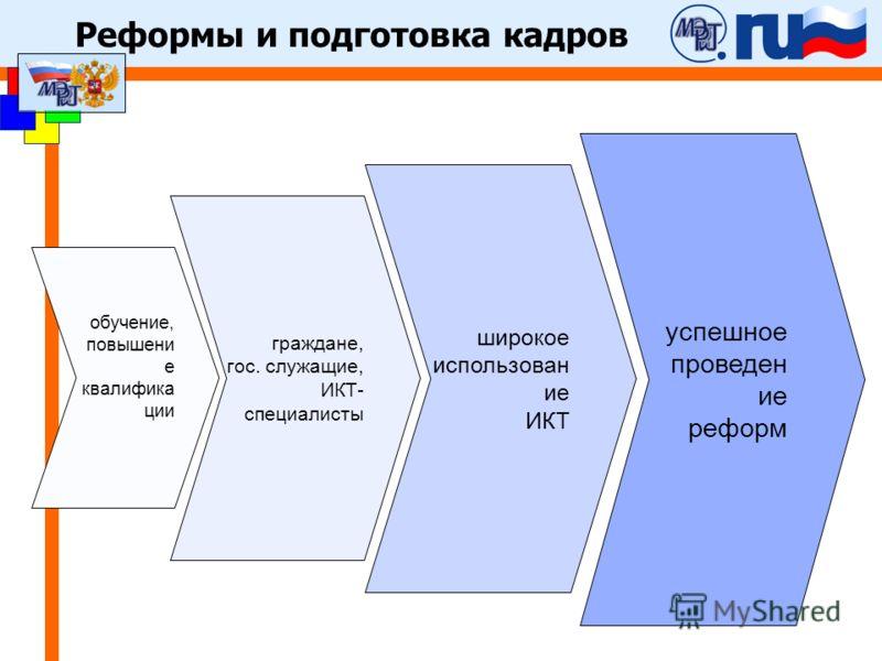 Реформы и подготовка кадров граждане, гос. служащие, ИКТ- специалисты широкое использован ие ИКТ обучение, повышени е квалифика ции успешное проведен ие реформ